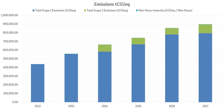 Sustainability - PV Power Plant (PV/Diesel Hybrid System) (UΑΕ)